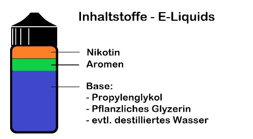 Inhaltsstoffe von E-Liquids