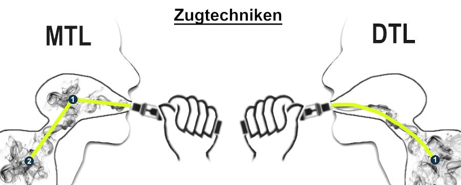Zugtechniken E-Zigarette MTL / DTL