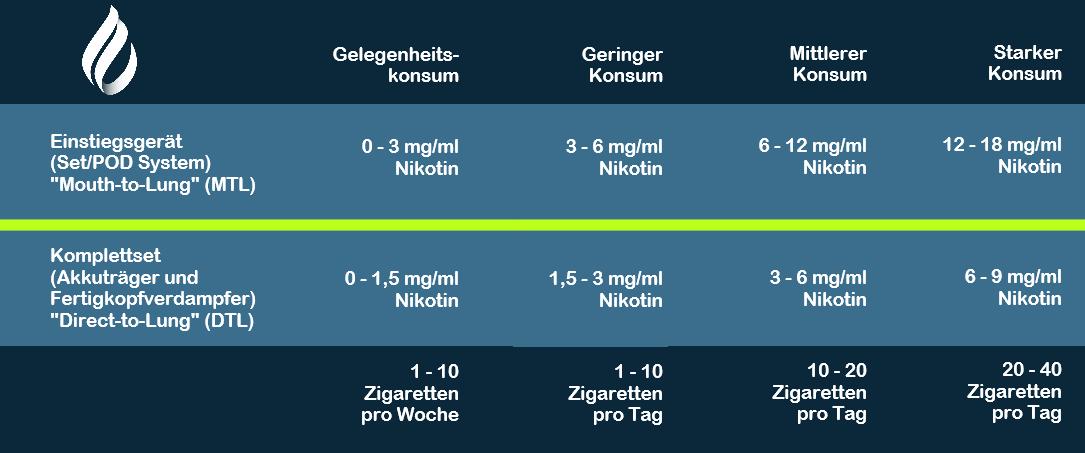 Nikotintabelle Einsteiger Dampfen